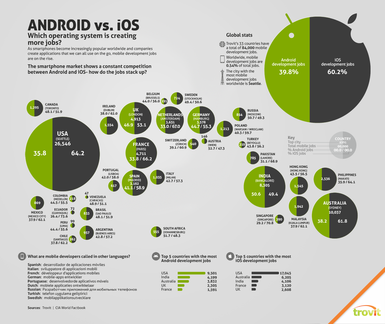 Android vs iOS Jobs