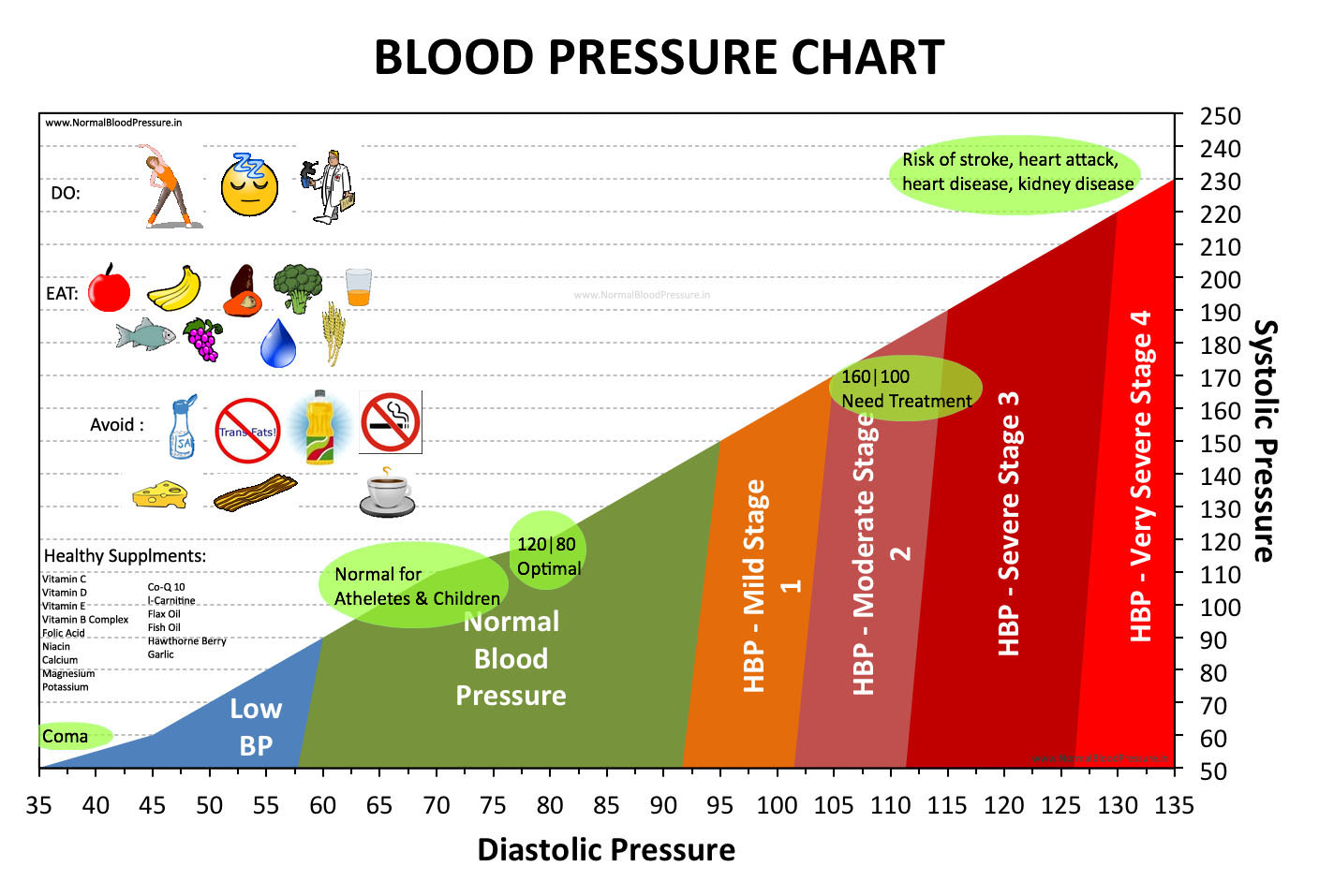 Important information on blood pressure virtual university important information on blood pressure virtual university of pakistan geenschuldenfo Choice Image