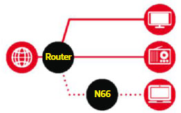 home network type 3