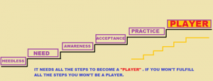 DIAGRAM OF PLAYER